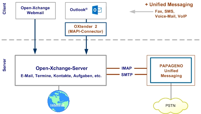 Open-Xchange-Integration in PAPAGENO Unified Messaging