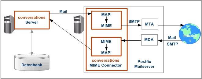 conversations Mail-Anbindung