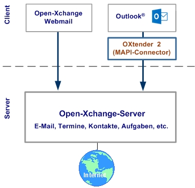 OXtender2 MAPI-Connector verbindet Outlook mit dem Open-Xchange-Server