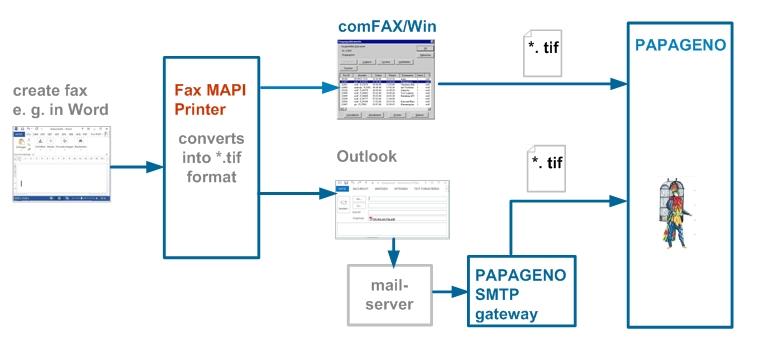 Fax MAPI Printer converts into fax format