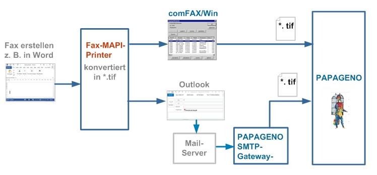 Fax-MAPI-Printer konvertiert ins Faxformat