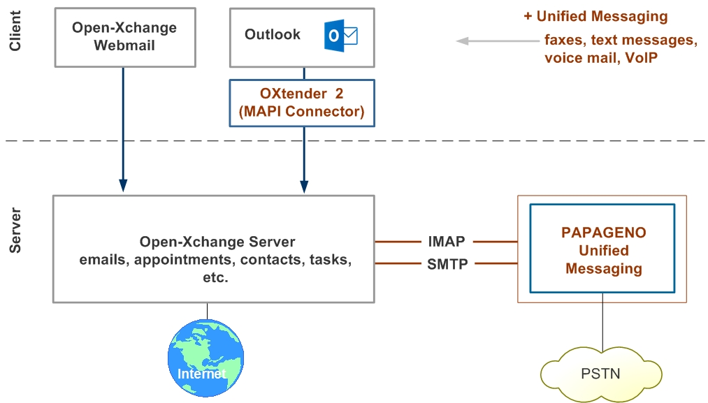 Open-Xchange integrated in PAPAGENO Unified Messaging
